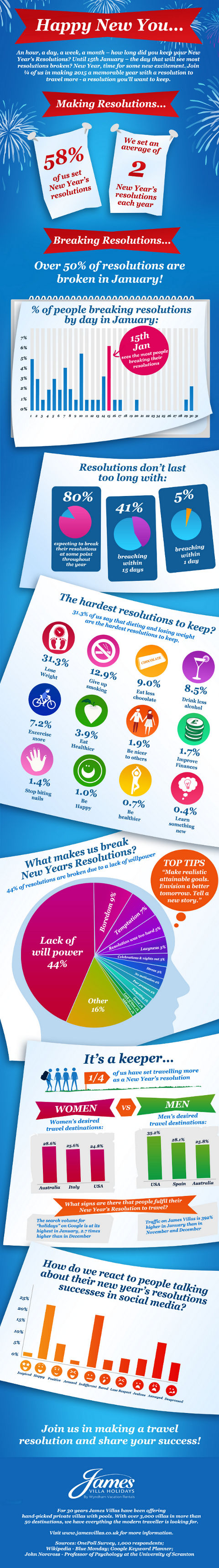 Infographic-Happy-New-You-James-Villas-480LR